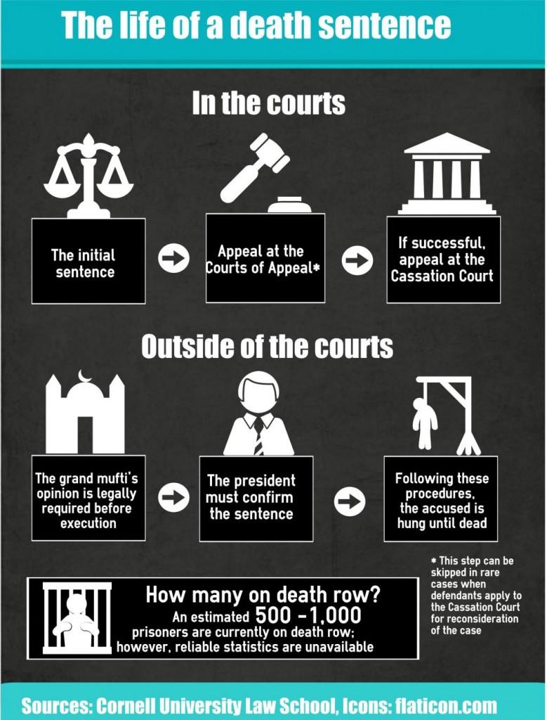 [cml_media_alt id='12777']Death sentence process Egypt[/cml_media_alt]