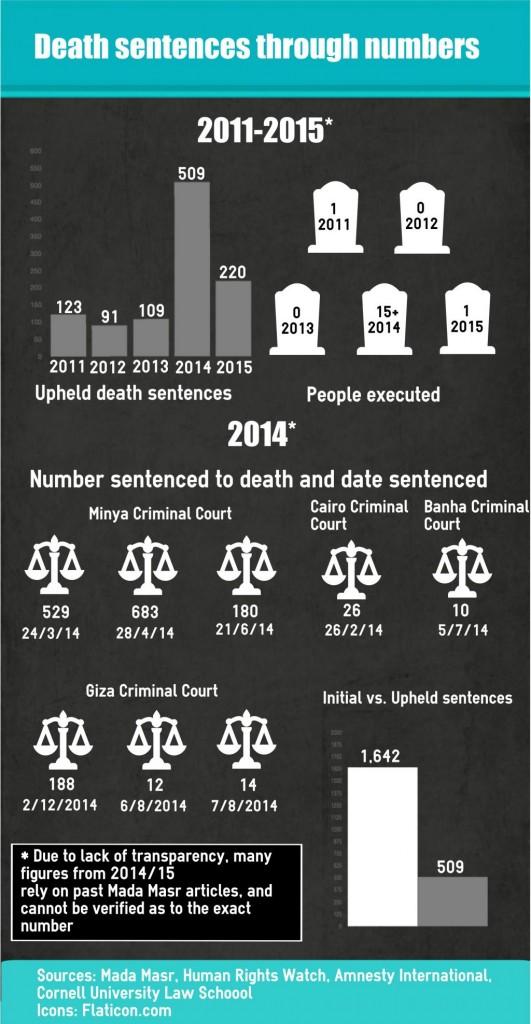 [cml_media_alt id='12778']death sentence Egypt[/cml_media_alt]