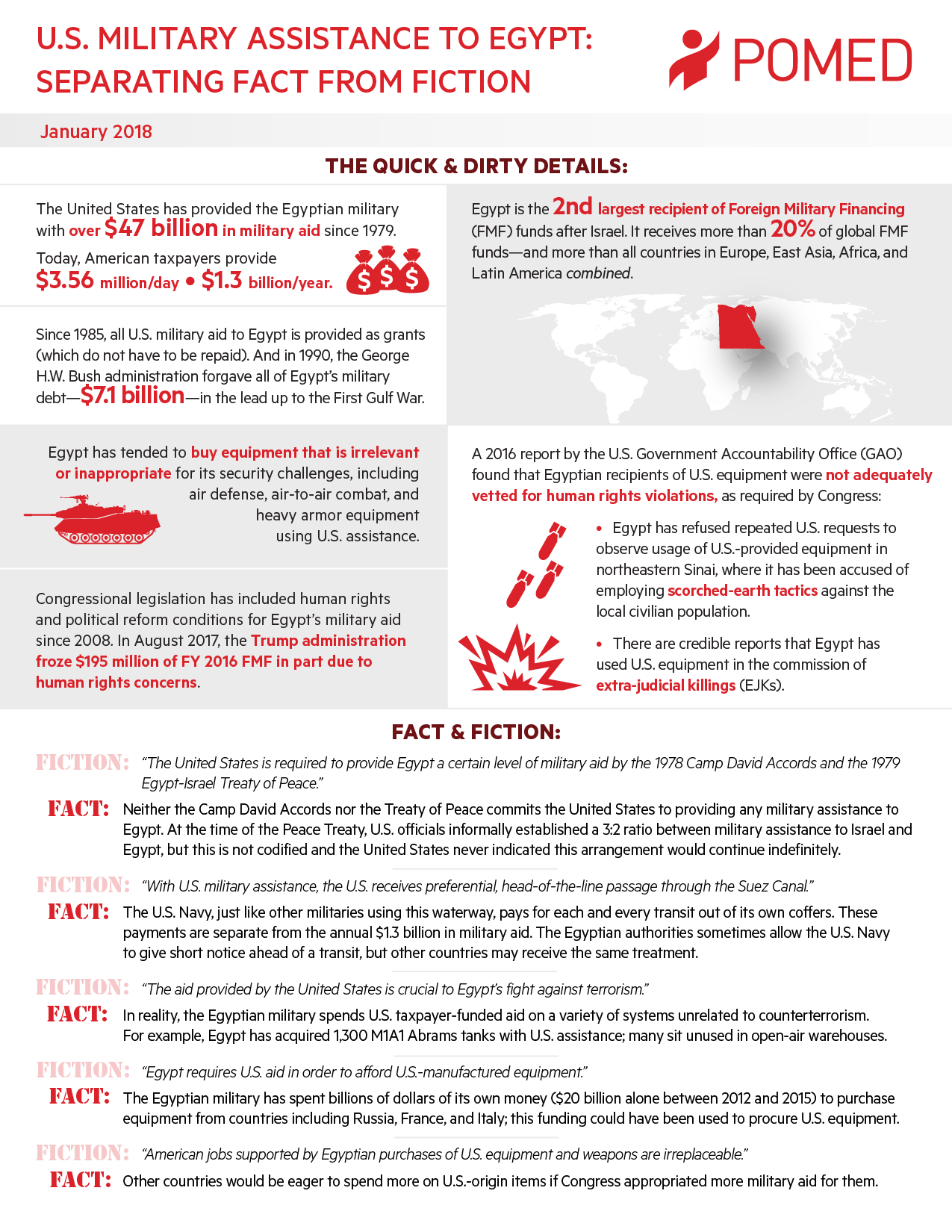 Fact Sheet – U S  Military Assistance to Egypt: Separating